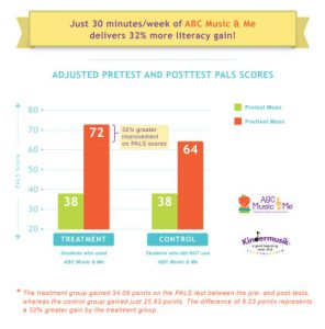 Early Literacy gains with ABC Music & Me