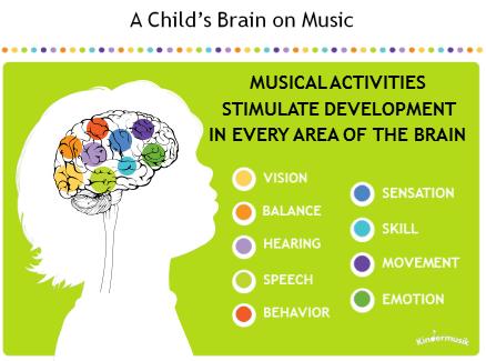 music language and the brain