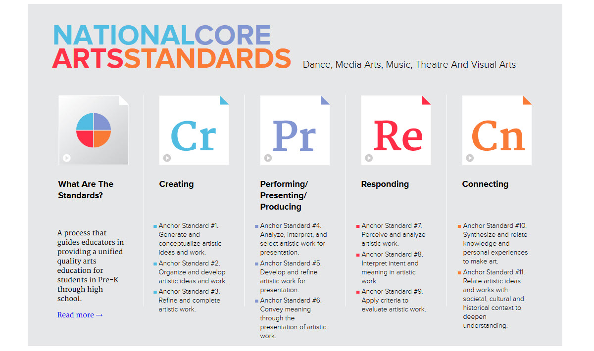 National Core Arts Standards 2014