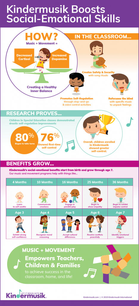 Download Kindermusik's free social-emotional learning infographic with our milestones-by-age guide!